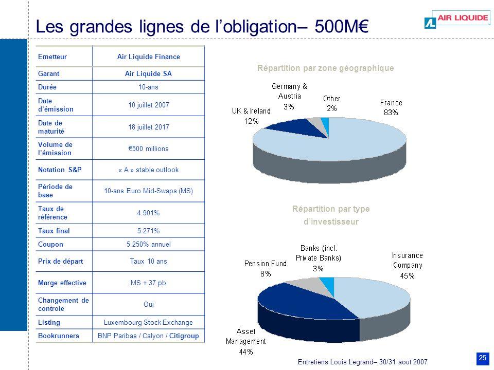 Entretiens Louis Legrand– 30/31 aout 2007 25 Les grandes lignes de lobligation– 500M EmetteurAir Liquide Finance GarantAir Liquide SA Durée10-ans Date