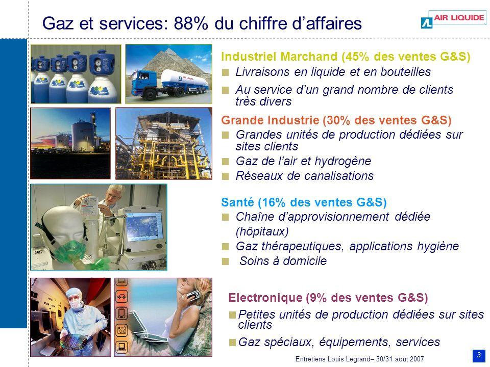 Entretiens Louis Legrand– 30/31 aout 2007 3 Gaz et services: 88% du chiffre daffaires Industriel Marchand (45% des ventes G&S) Livraisons en liquide e