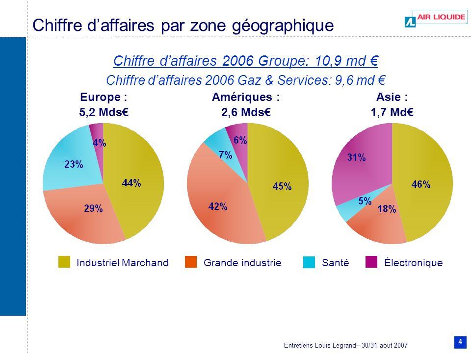 Entretiens Louis Legrand– 30/31 aout 2007 4 Chiffre daffaires par zone géographique Amériques : 2,6 Mds Asie : 1,7 Md Europe : 5,2 Mds Grande industri