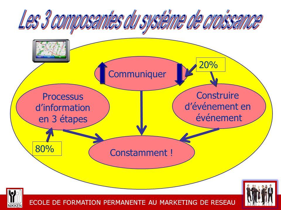 ECOLE DE FORMATION PERMANENTE AU MARKETING DE RESEAU Temps de qualité = Croissance (f° de formation et duplication) = Volume de groupe = Revenu