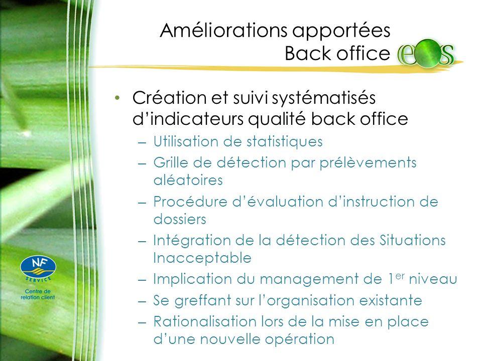 Améliorations apportées Back office Création et suivi systématisés dindicateurs qualité back office – Utilisation de statistiques – Grille de détectio