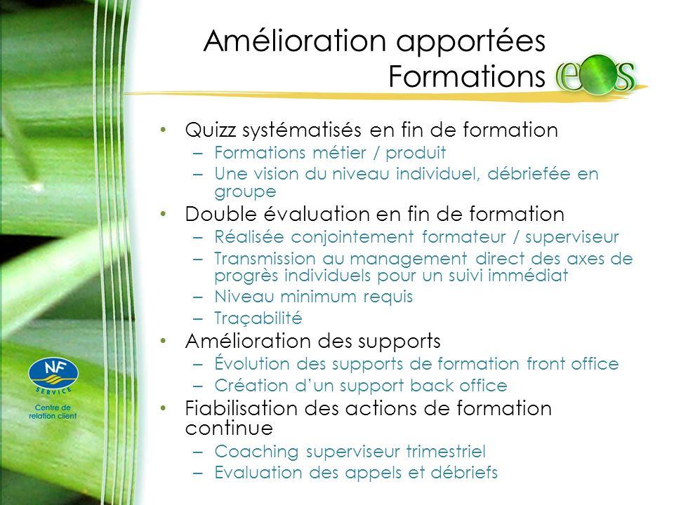 Amélioration apportées Formations Quizz systématisés en fin de formation – Formations métier / produit – Une vision du niveau individuel, débriefée en