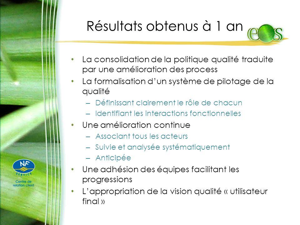 Résultats obtenus à 1 an La consolidation de la politique qualité traduite par une amélioration des process La formalisation dun système de pilotage d