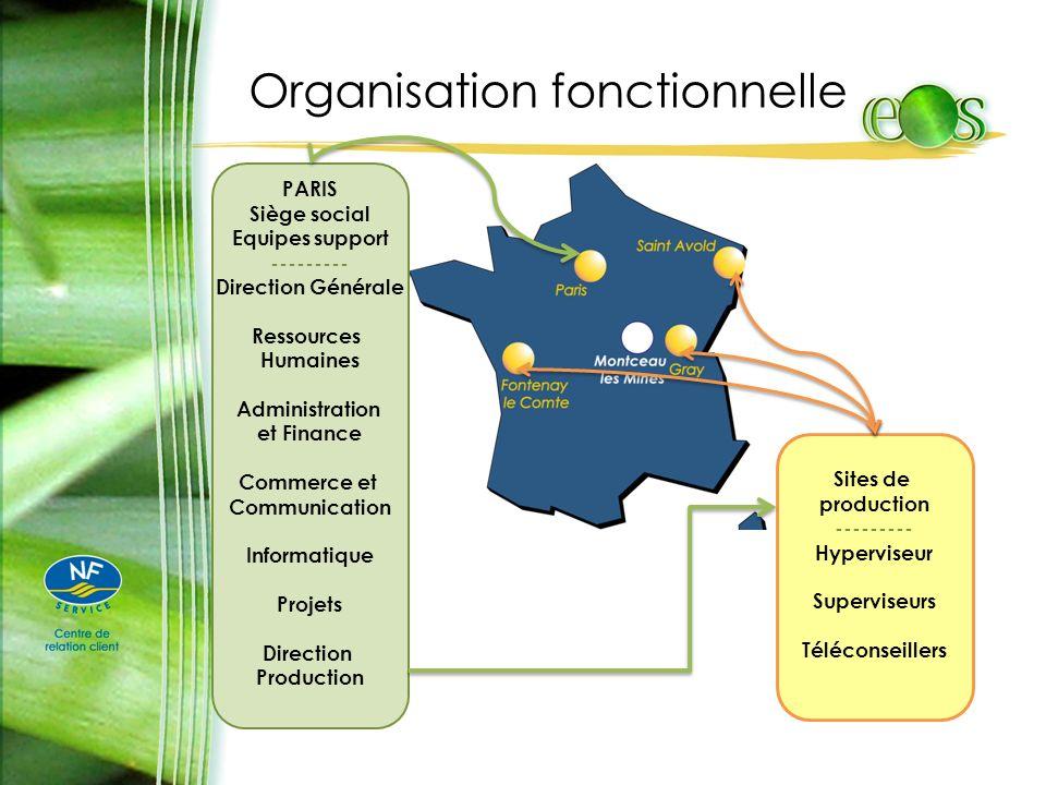 Organisation fonctionnelle PARIS Siège social Equipes support --------- Direction Générale Ressources Humaines Administration et Finance Commerce et C