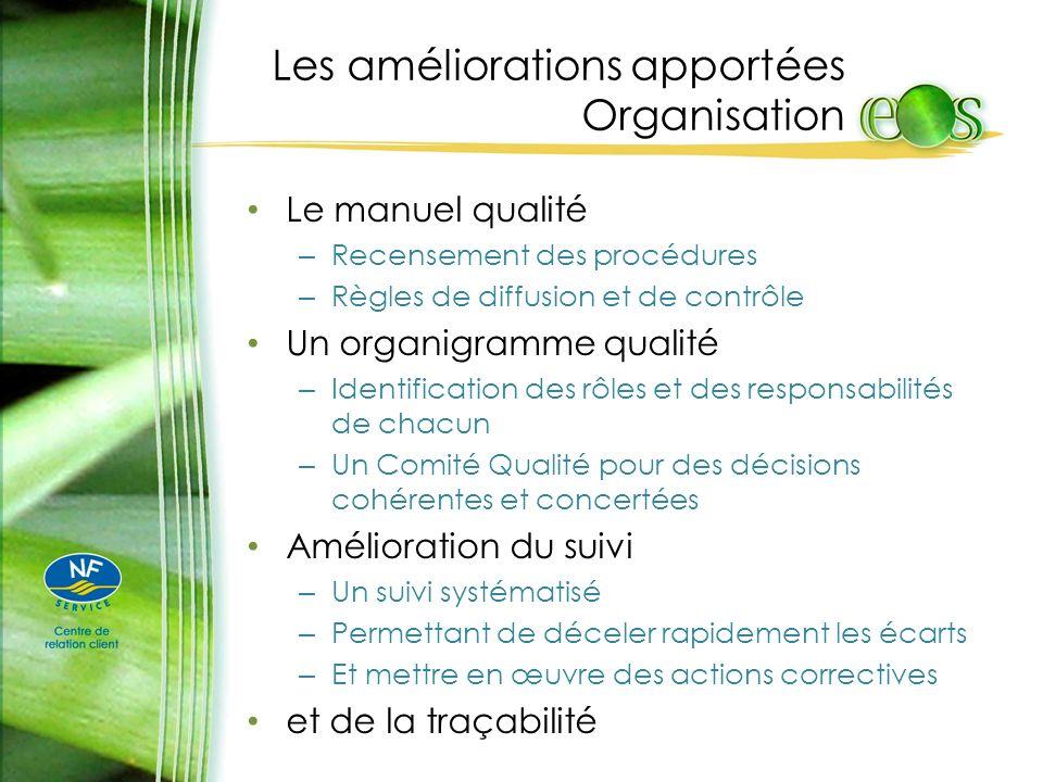 Les améliorations apportées Organisation Le manuel qualité – Recensement des procédures – Règles de diffusion et de contrôle Un organigramme qualité –