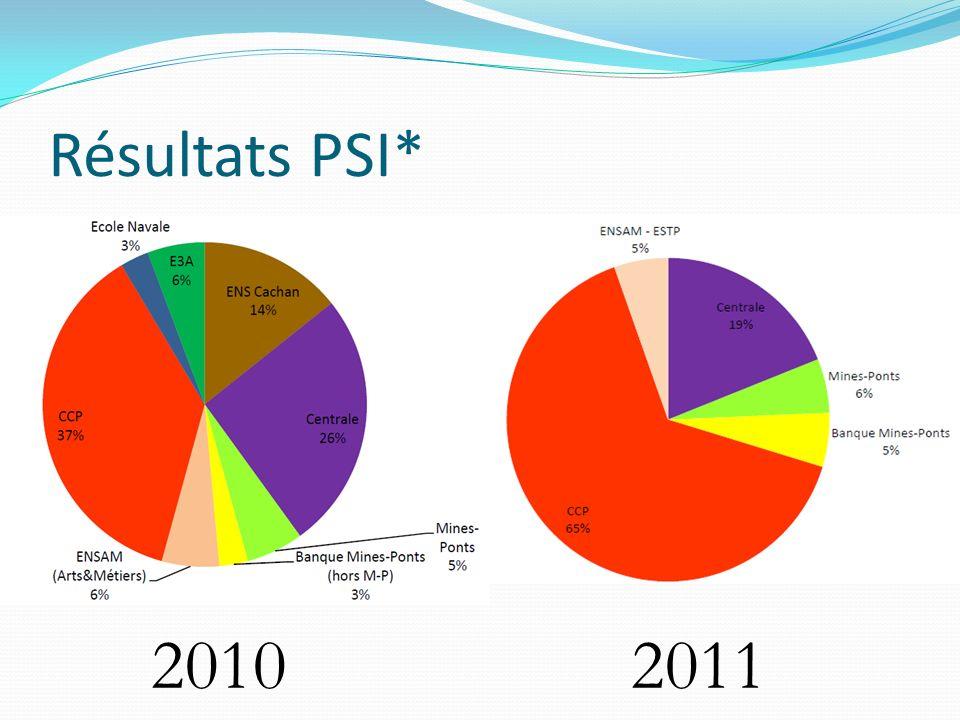 Résultats PSI* 20102011