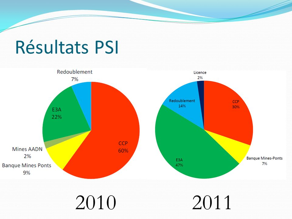 Résultats PSI 20102011