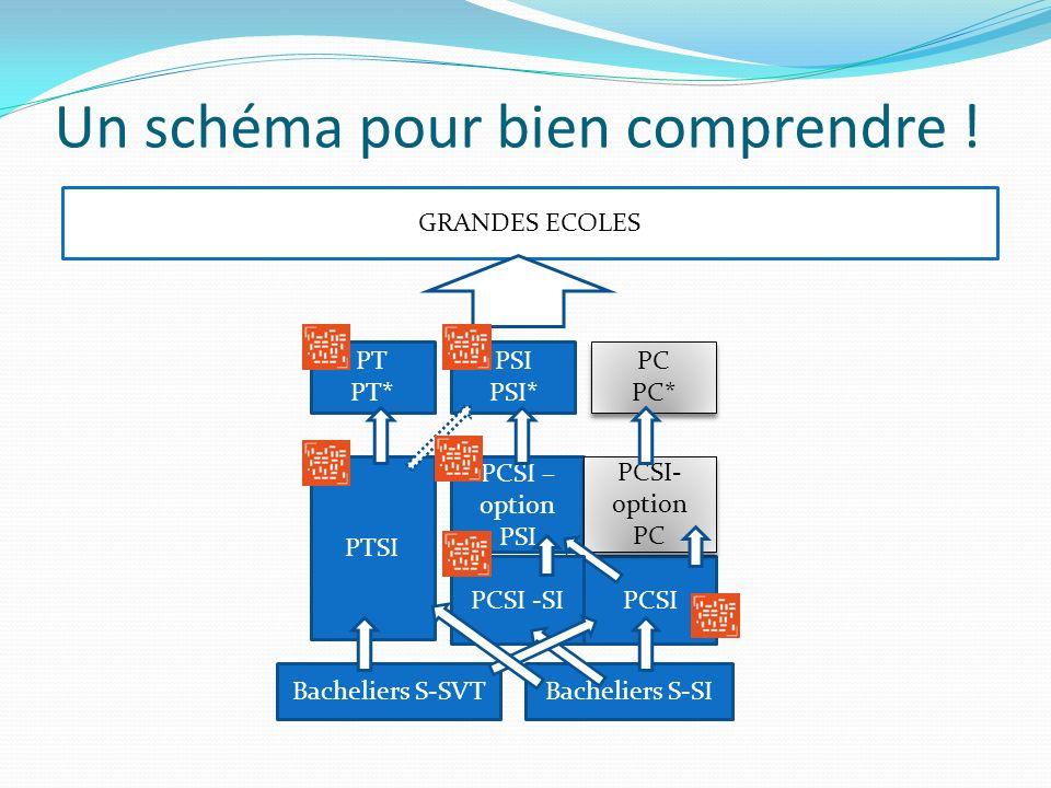Un schéma pour bien comprendre ! PT PT* PSI PSI* PC PC* PC PC* PTSI PCSI PCSI – option PSI PCSI- option PC Bacheliers S-SVT GRANDES ECOLES PCSI -SI Ba