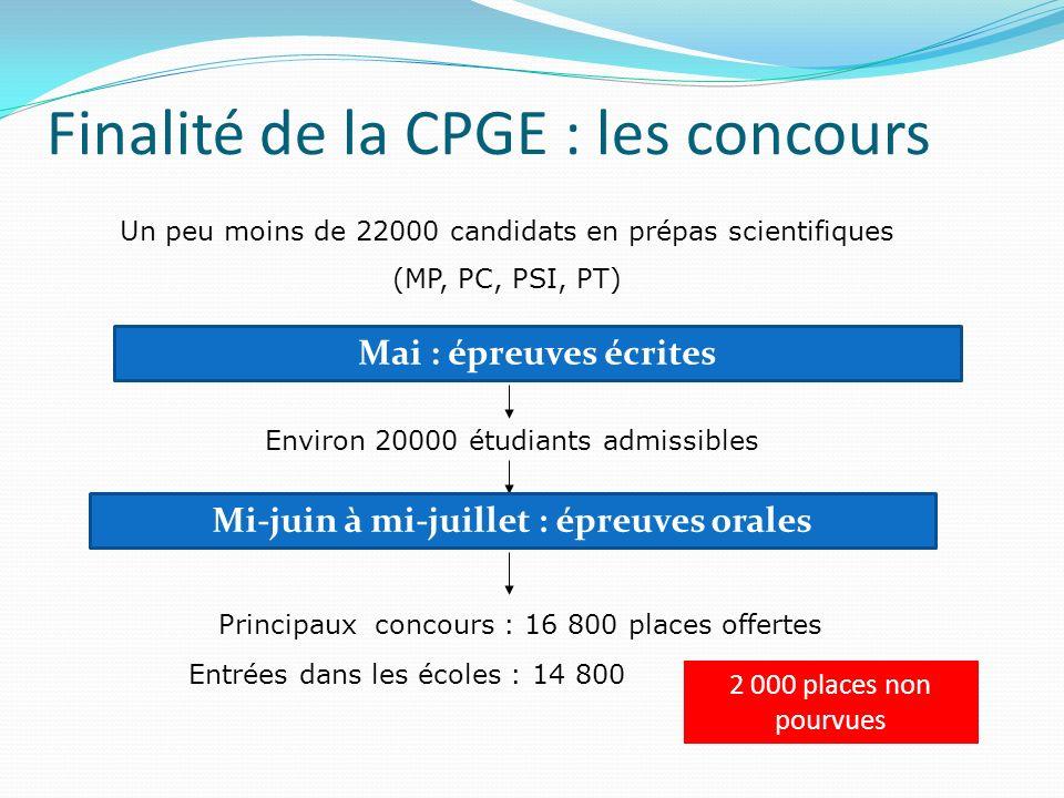 Finalité de la CPGE : les concours Un peu moins de 22000 candidats en prépas scientifiques (MP, PC, PSI, PT) Mai : épreuves écrites Environ 20000 étud