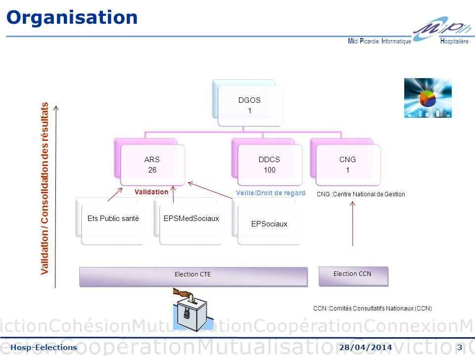 4 H ospitalière M i di P icardie I nformatique Hosp-eElections : les étapes Le PV doit être rédigé avant saisie sur la plateforme Les résultats sont saisis par lEtablissement Le PV peut être déposé sur la plateforme (Pdf) en vue dune transmission à lARS Ou envoyé par mail, fax, autre mais le mode denvoi est spécifié sur la plateforme Les résultats : sont enregistrés et validés sauf en cas de contestation au Tribunal Administratif Les résultats validés sont remontés automatiquement aux instances supérieures (ARS) Validés par les ARS (Correspondant régional de lARS) Sil y a discordance entre le PV et la plateforme, les ARS peuvent débloquer et autoriser la correction pour les établissements.