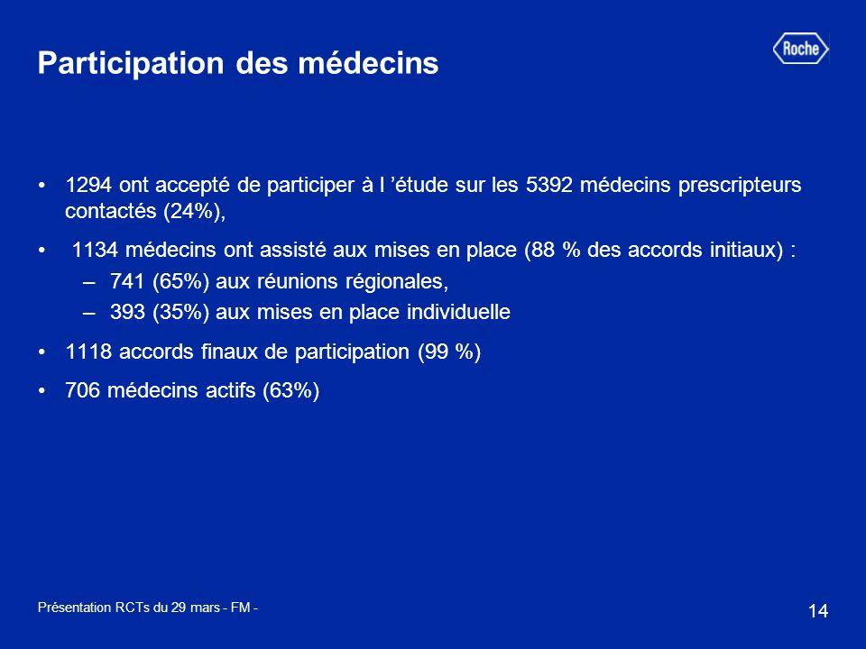 14 Présentation RCTs du 29 mars - FM - Participation des médecins 1294 ont accepté de participer à l étude sur les 5392 médecins prescripteurs contactés (24%), 1134 médecins ont assisté aux mises en place (88 % des accords initiaux) : –741 (65%) aux réunions régionales, –393 (35%) aux mises en place individuelle 1118 accords finaux de participation (99 %) 706 médecins actifs (63%)