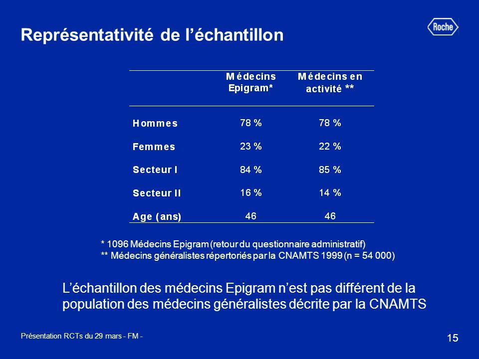15 Présentation RCTs du 29 mars - FM - * 1096 Médecins Epigram (retour du questionnaire administratif) ** Médecins généralistes répertoriés par la CNA
