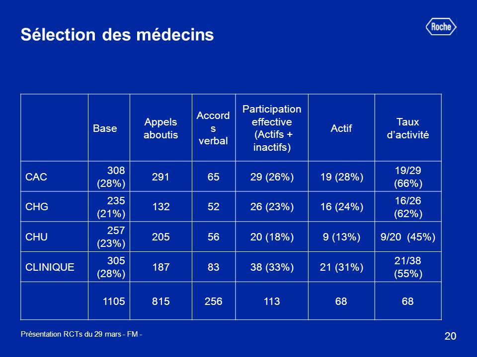 20 Présentation RCTs du 29 mars - FM - Sélection des médecins Base Appels aboutis Accord s verbal Participation effective (Actifs + inactifs) Actif Taux dactivité CAC 308 (28%) 2916529 (26%)19 (28%) 19/29 (66%) CHG 235 (21%) 1325226 (23%)16 (24%) 16/26 (62%) CHU 257 (23%) 2055620 (18%)9 (13%)9/20 (45%) CLINIQUE 305 (28%) 1878338 (33%)21 (31%) 21/38 (55%) 110581525611368