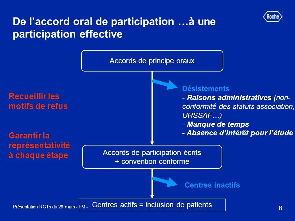 9 Présentation RCTs du 29 mars - FM - Limiter le biais de sélection des patients à linclusion Problème du « choix » des patients à inclure par les médecins Solutions .