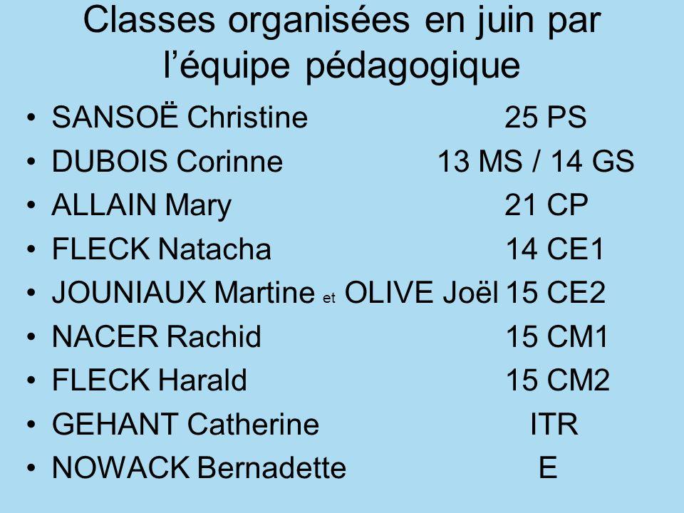 Classes organisées en juin par léquipe pédagogique SANSOË Christine25 PS DUBOIS Corinne13 MS / 14 GS ALLAIN Mary21 CP FLECK Natacha14 CE1 JOUNIAUX Mar