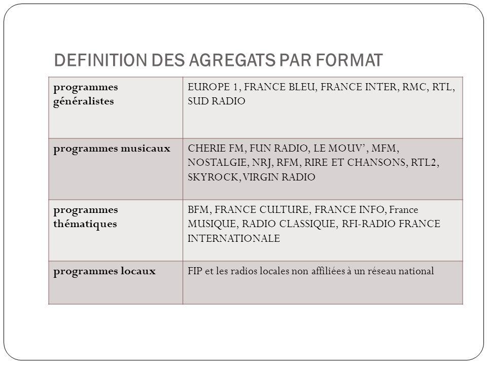 DEFINITION DES AGREGATS PAR FORMAT programmes généralistes EUROPE 1, FRANCE BLEU, FRANCE INTER, RMC, RTL, SUD RADIO programmes musicauxCHERIE FM, FUN