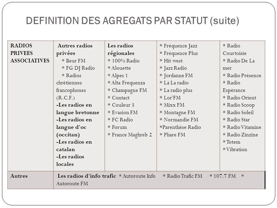 DEFINITION DES AGREGATS PAR STATUT (suite) RADIOS PRIVEES ASSOCIATIVES Autres radios privées * Beur FM * FG DJ Radio * Radios chrétiennes francophones
