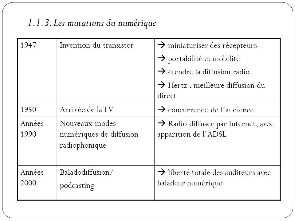 1947Invention du transistor miniaturiser des récepteurs portabilité et mobilité étendre la diffusion radio Hertz : meilleure diffusion du direct 1950A