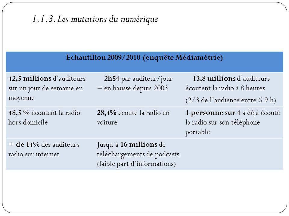 Echantillon 2009/2010 (enquête Médiamétrie) 42,5 millions dauditeurs sur un jour de semaine en moyenne 2h54 par auditeur/jour = en hausse depuis 2003