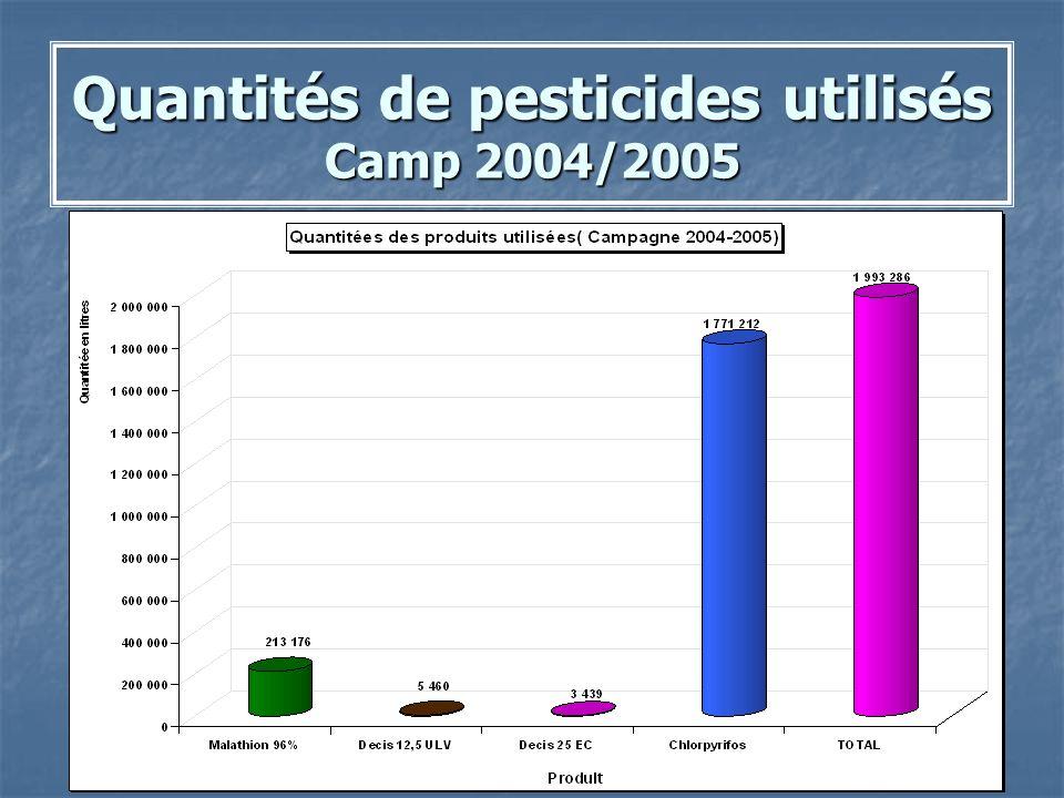 Quantités de pesticides utilisés Camp 2004/2005