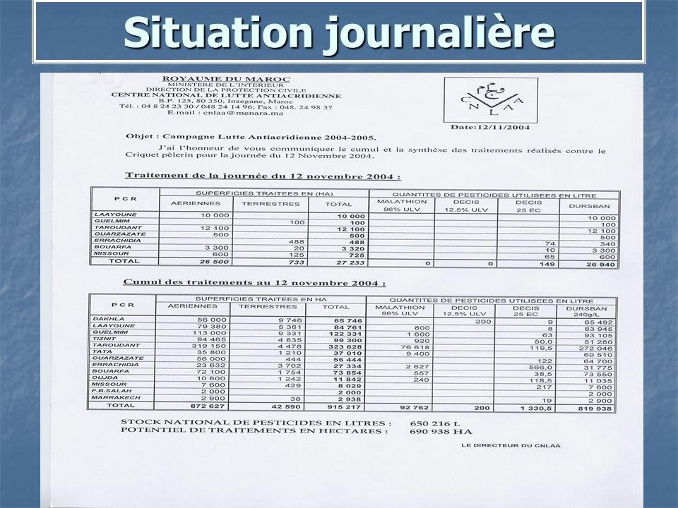 Situation journalière