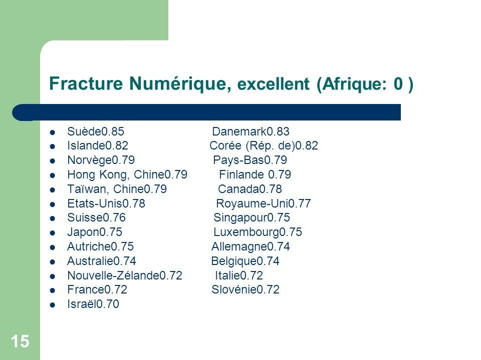15 Fracture Numérique, excellent (Afrique: 0 ) Suède0.85 Danemark0.83 Islande0.82 Corée (Rép.