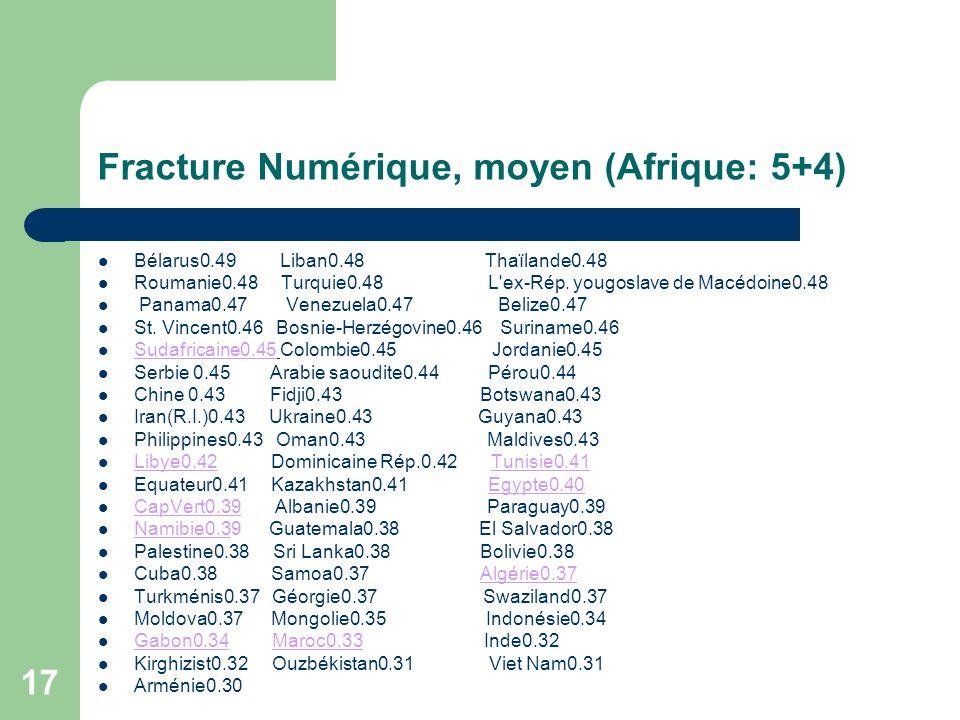 17 Fracture Numérique, moyen (Afrique: 5+4) Bélarus0.49 Liban0.48 Thaïlande0.48 Roumanie0.48 Turquie0.48 L ex-Rép.