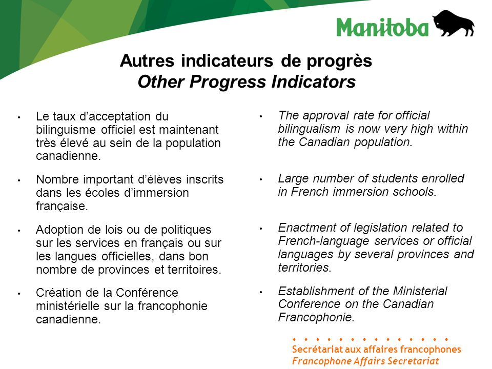 Secrétariat aux affaires francophones Francophone Affairs Secretariat Autres indicateurs de progrès Other Progress Indicators Le taux dacceptation du bilinguisme officiel est maintenant très élevé au sein de la population canadienne.