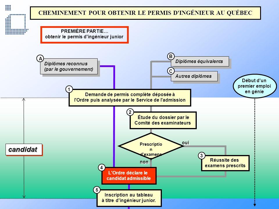 CHEMINEMENT POUR OBTENIR LE PERMIS D'INGÉNIEUR AU QUÉBEC Diplômes reconnus (par le gouvernement) Diplômes reconnus (par le gouvernement) Diplômes équi
