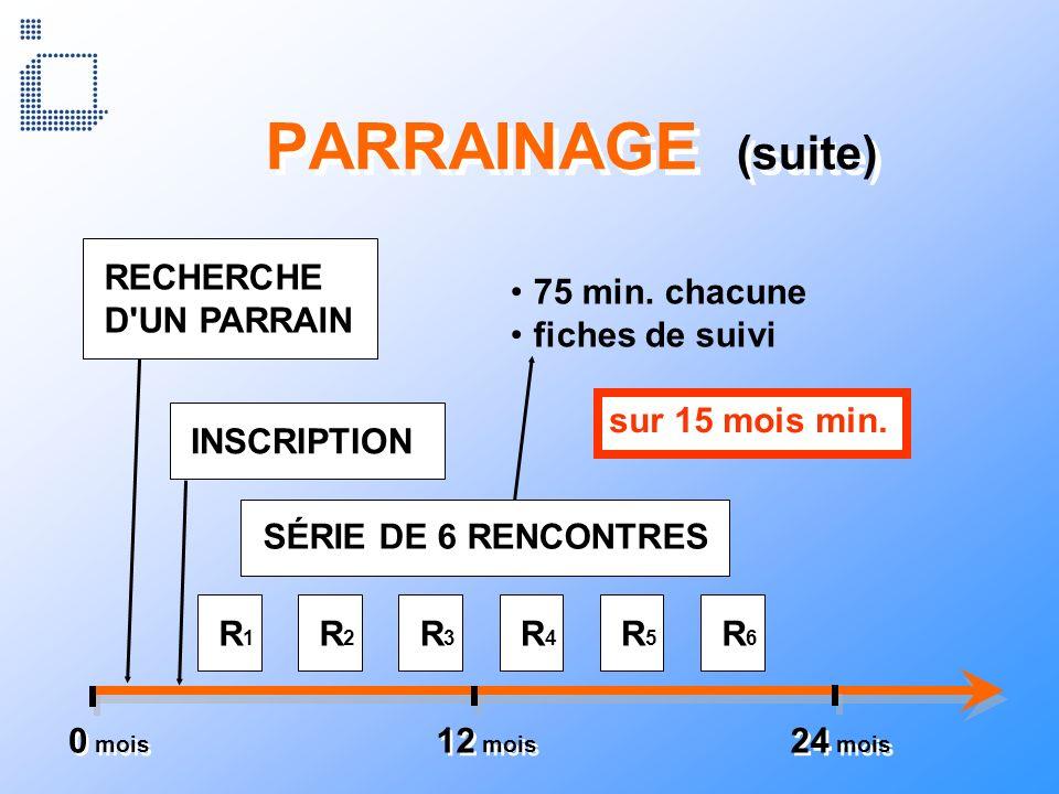 PARRAINAGE (suite) 0 mois 12 mois 24 mois SÉRIE DE 6 RENCONTRES RECHERCHE D'UN PARRAIN INSCRIPTION R1R1 R2R2 R3R3 R4R4 R5R5 R6R6 75 min. chacune fiche