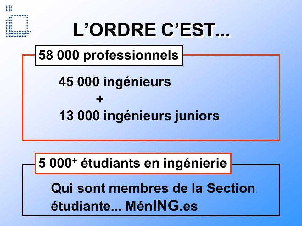 LORDRE CEST... 45 000 ingénieurs + 13 000 ingénieurs juniors 58 000 professionnels5 000 + étudiants en ingénierie Qui sont membres de la Section étudi