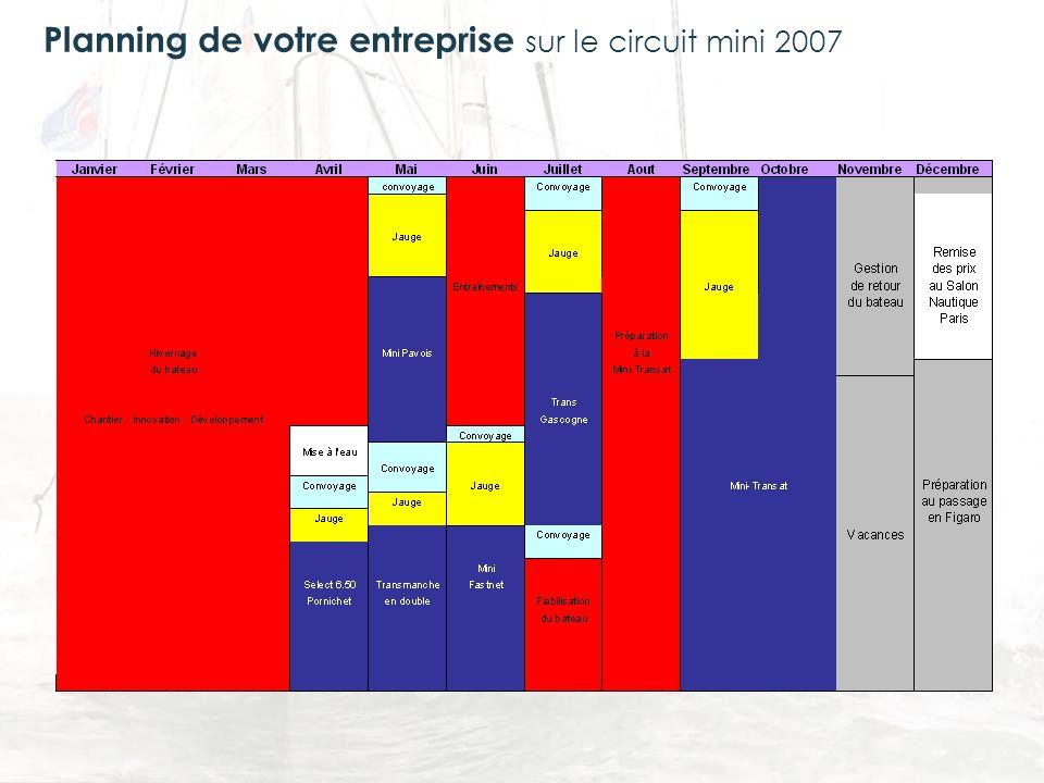 sur le circuit mini 2007 Planning de votre entreprise
