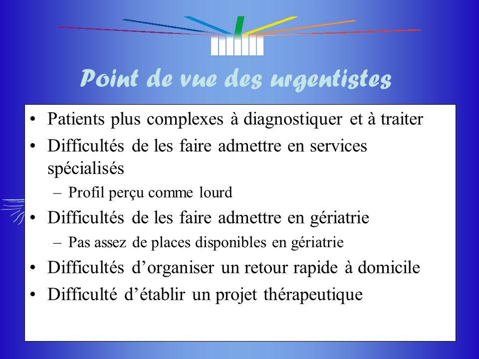 du masque du masque 11 Point de vue des urgentistes Patients plus complexes à diagnostiquer et à traiter Difficultés de les faire admettre en services
