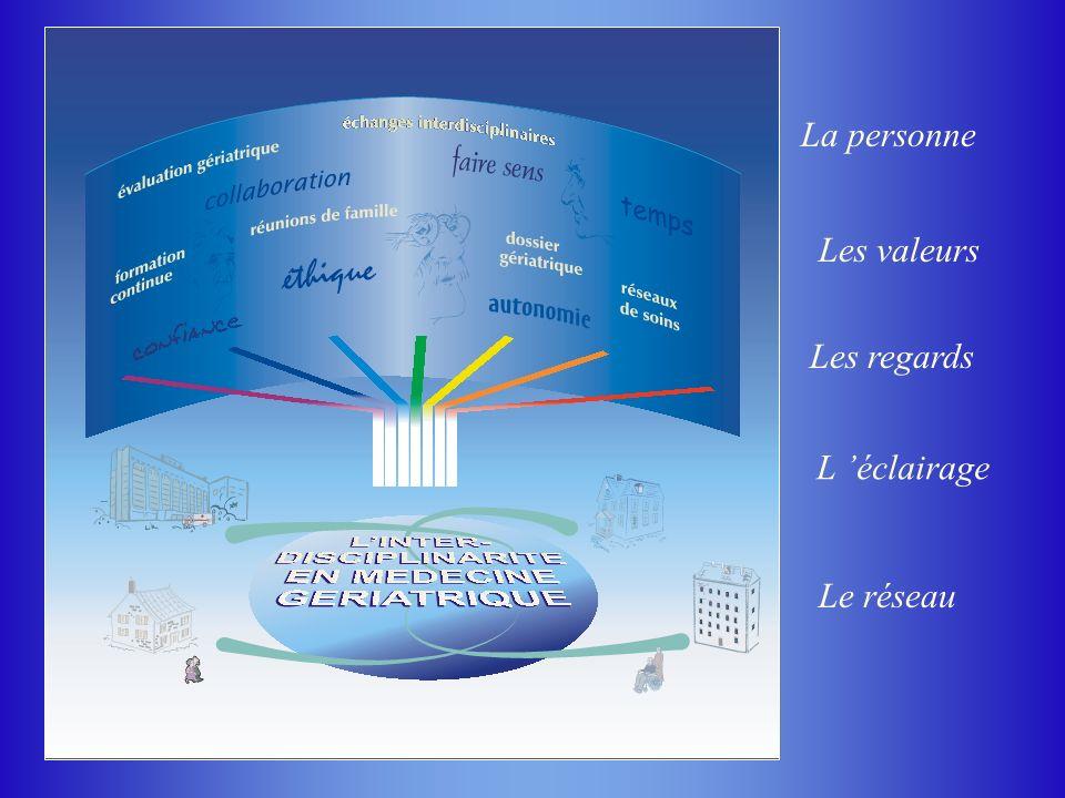Les valeurs Les regards L éclairage La personne Le réseau