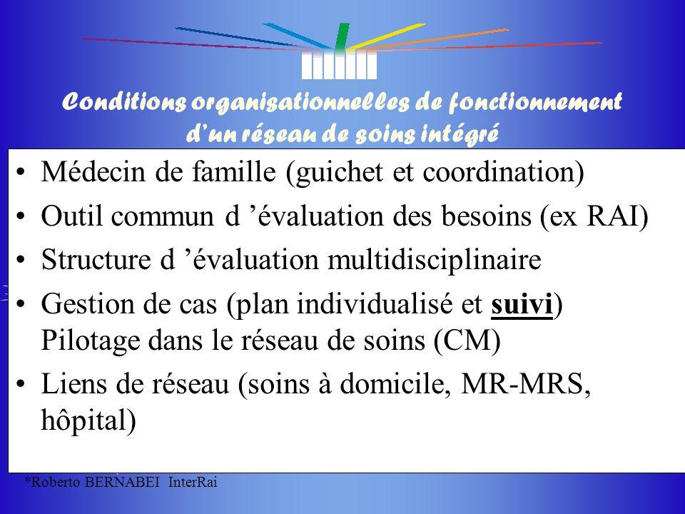 du masque du masque 24 Conditions organisationnelles de fonctionnement dun réseau de soins intégré Médecin de famille (guichet et coordination) Outil