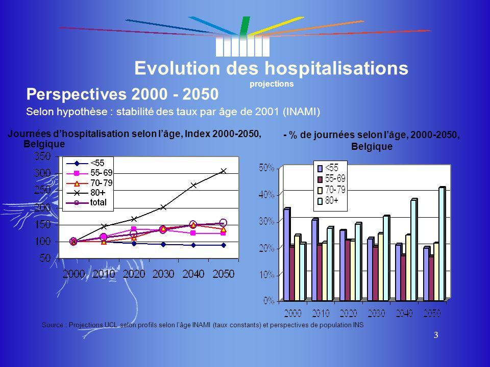 du masque du masque 3 Evolution des hospitalisations projections Journées dhospitalisation selon lâge, Index 2000-2050, Belgique - % de journées selon