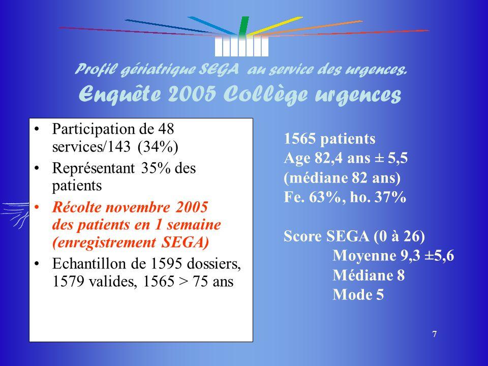 du masque du masque 8 SEGA section 1 (score) Facteurs de risque de déclin fonctionnel 012 1) AGE74 ans ou moinsentre 75 et 84 ans85 ans ou plus 2) ProvenanceDomicileDomicile moyennant aideMR ou MRS 3) Médicaments*3 ou moins4 à 5 médicamentsPlus de 5 médicaments 4) Fonctions cognitives*NormalesPeu altéréesTrès altérées (diagnostic de démence) 5) Humeur*NormaleAnxieux (BZD)Souvent triste et déprimé 6) Perception de santé*MeilleureBonneMoins bonne 7) Maladies invalidante (comorbidité) Pas en dehors de lAADe 1 à 3 Plus de 3, ou AVC, cancer BPCO, ou Ins.