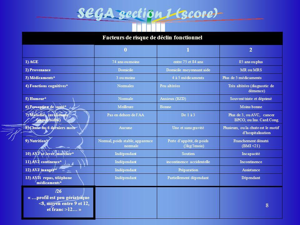 du masque du masque 8 SEGA section 1 (score) Facteurs de risque de déclin fonctionnel 012 1) AGE74 ans ou moinsentre 75 et 84 ans85 ans ou plus 2) Pro