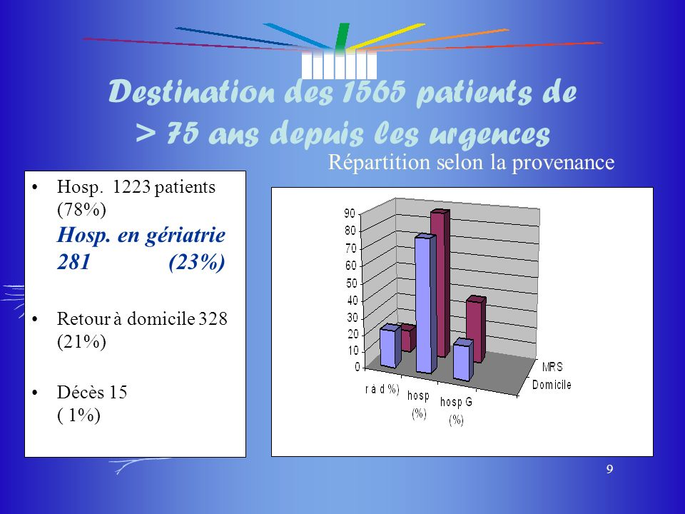 du masque du masque 9 Destination des 1565 patients de > 75 ans depuis les urgences Hosp. 1223 patients (78%) Hosp. en gériatrie 281 (23%) Retour à do