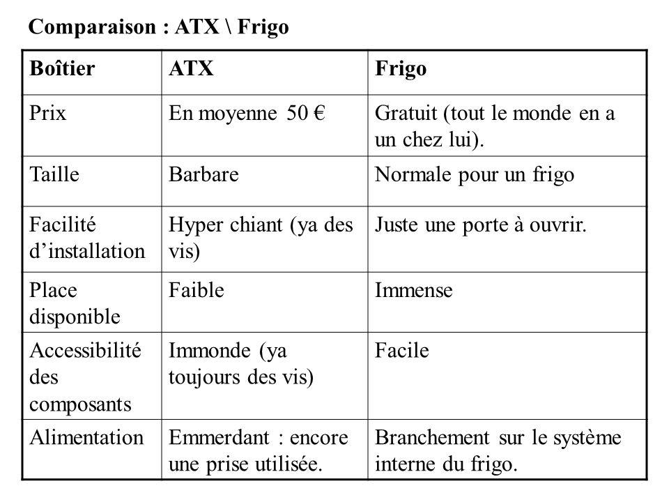 Comparaison : ATX \ Frigo BoîtierATXFrigo PrixEn moyenne 50 Gratuit (tout le monde en a un chez lui). TailleBarbareNormale pour un frigo Facilité dins