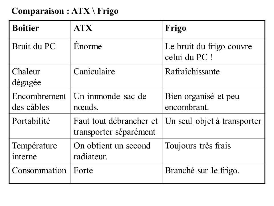 Comparaison : ATX \ Frigo BoîtierATXFrigo Bruit du PCÉnormeLe bruit du frigo couvre celui du PC ! Chaleur dégagée CaniculaireRafraîchissante Encombrem