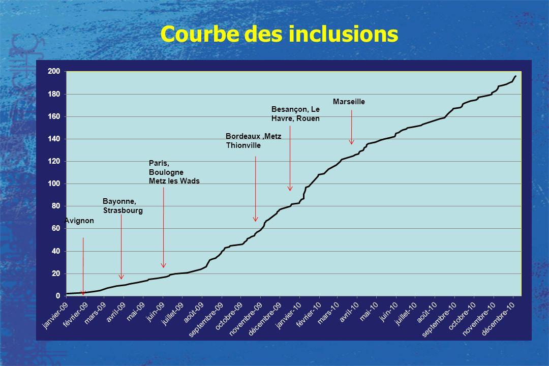 Avignon Bayonne, Strasbourg Paris, Boulogne Metz les Wads Bordeaux,Metz Thionville Besançon, Le Havre, Rouen Marseille Courbe des inclusions