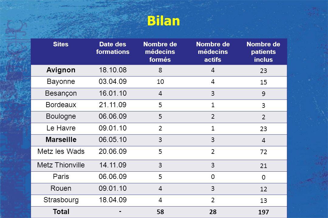 Bilan SitesDate des formations Nombre de médecins formés Nombre de médecins actifs Nombre de patients inclus Avignon18.10.08 84 23 Bayonne03.04.09 104