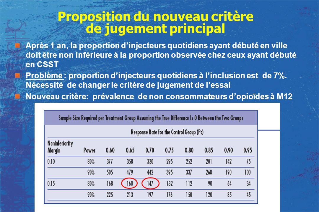 Proposition du nouveau critère de jugement principal Après 1 an, la proportion dinjecteurs quotidiens ayant débuté en ville doit être non inférieure à
