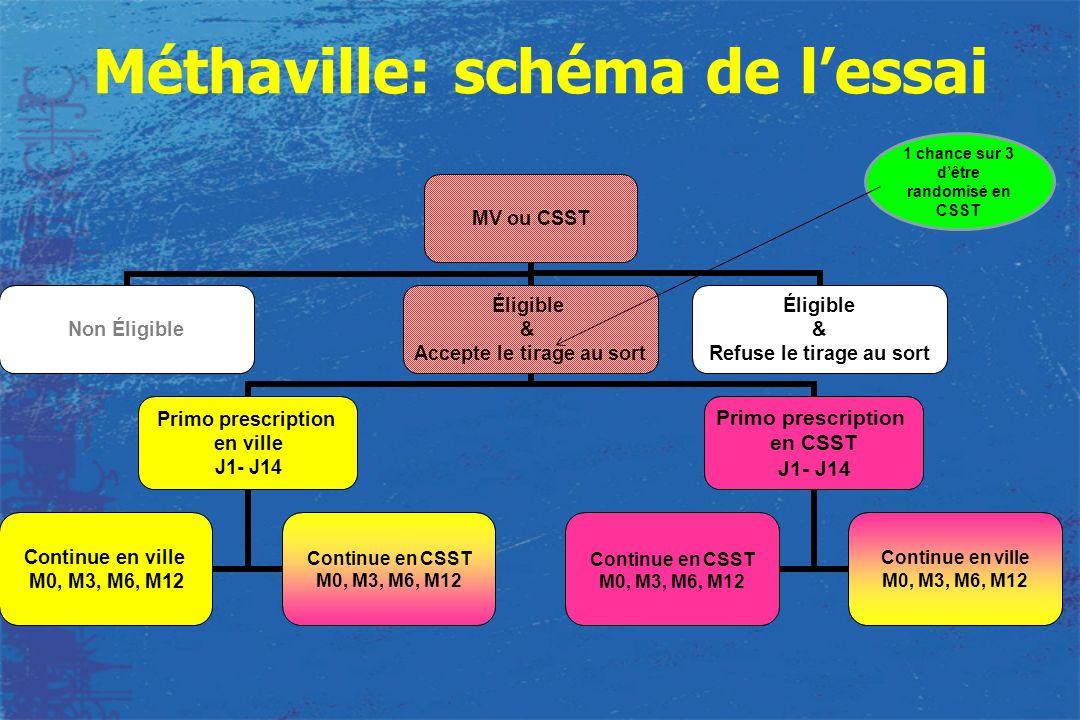 MV ou CSST Non Éligible Éligible & Accepte le tirage au sort Primo prescription en ville J1- J14 Continue en ville M0, M3, M6, M12 Continue en CSST M0