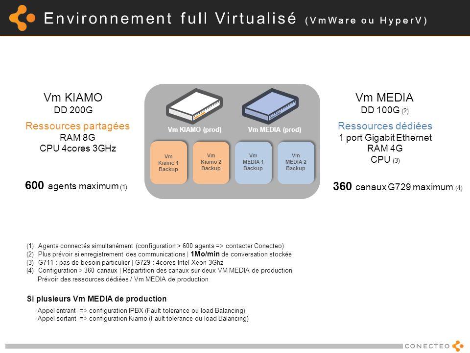 Environnement full Virtualisé (VmWare ou HyperV) Vm KIAMO (prod)Vm MEDIA (prod) Vm Kiamo 1 Backup Vm Kiamo 2 Backup Vm MEDIA 1 Backup Vm MEDIA 2 Backup Vm KIAMO DD 200G Vm MEDIA DD 100G (2) Ressources dédiées 1 port Gigabit Ethernet RAM 4G CPU (3) Ressources partagées RAM 8G CPU 4cores 3GHz 360 canaux G729 maximum (4) 600 agents maximum (1) (1)Agents connectés simultanément (configuration > 600 agents => contacter Conecteo) (2)Plus prévoir si enregistrement des communications | 1Mo/min de conversation stockée (3)G711 : pas de besoin particulier | G729 : 4cores Intel Xeon 3Ghz (4)Configuration > 360 canaux | Répartition des canaux sur deux VM MEDIA de production Prévoir des ressources dédiées / Vm MEDIA de production Appel entrant => configuration IPBX (Fault tolerance ou load Balancing) Appel sortant => configuration Kiamo (Fault tolerance ou load Balancing) Si plusieurs Vm MEDIA de production