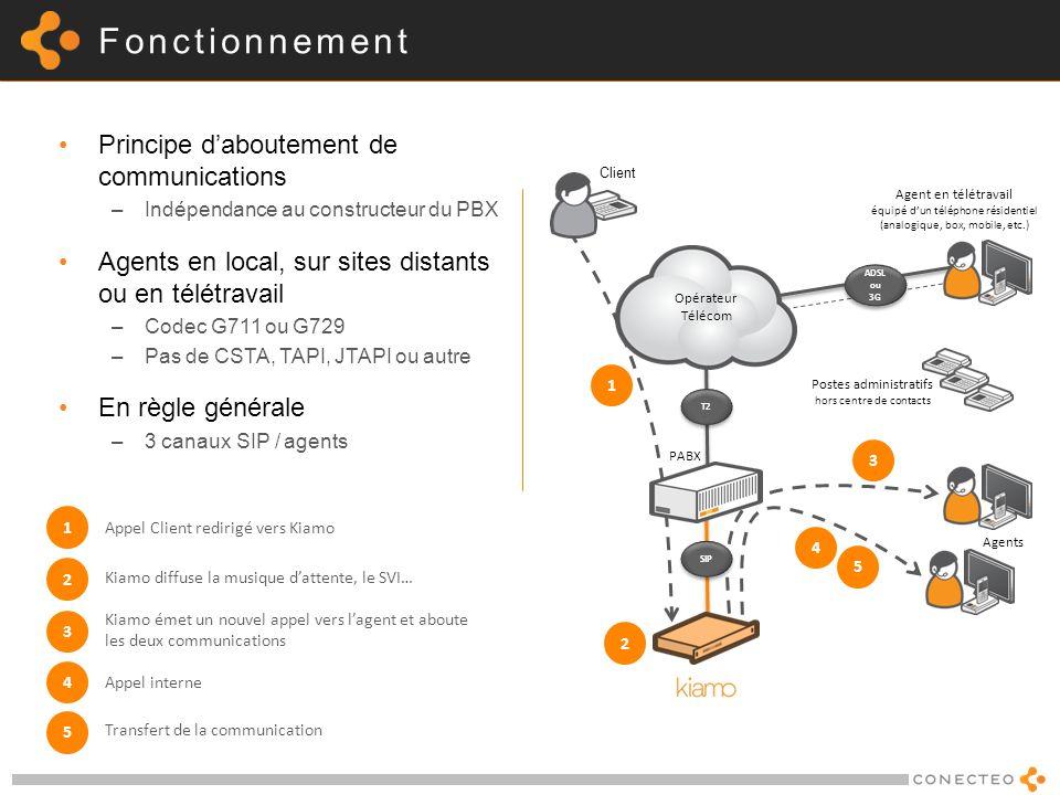 Fonctionnement Principe daboutement de communications –Indépendance au constructeur du PBX Agents en local, sur sites distants ou en télétravail –Code