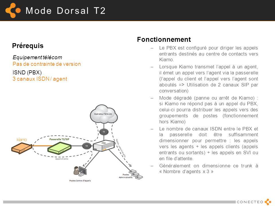 Mode Dorsal T2 Fonctionnement –Le PBX est configuré pour diriger les appels entrants destinés au centre de contacts vers Kiamo. –Lorsque Kiamo transme