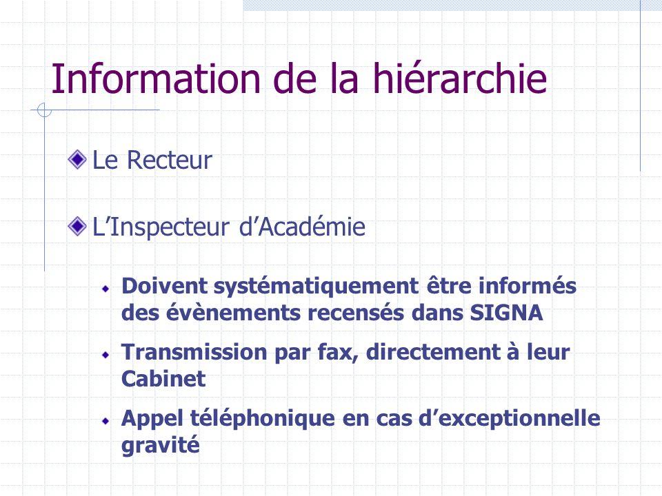 Information de la hiérarchie Le Recteur LInspecteur dAcadémie Doivent systématiquement être informés des évènements recensés dans SIGNA Transmission par fax, directement à leur Cabinet Appel téléphonique en cas dexceptionnelle gravité