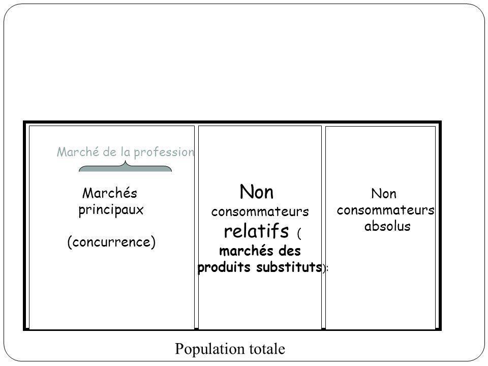 Population totale Non consommateurs absolus Non consommateurs relatifs ( marchés des produits substituts ) : Marchés principaux (concurrence) Marché d